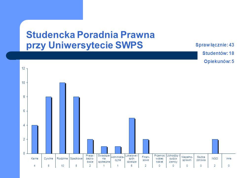 Studencka Poradnia Prawna przy Uniwersytecie SWPS Spraw łącznie: 43 Studentów: 18 Opiekunów: 5