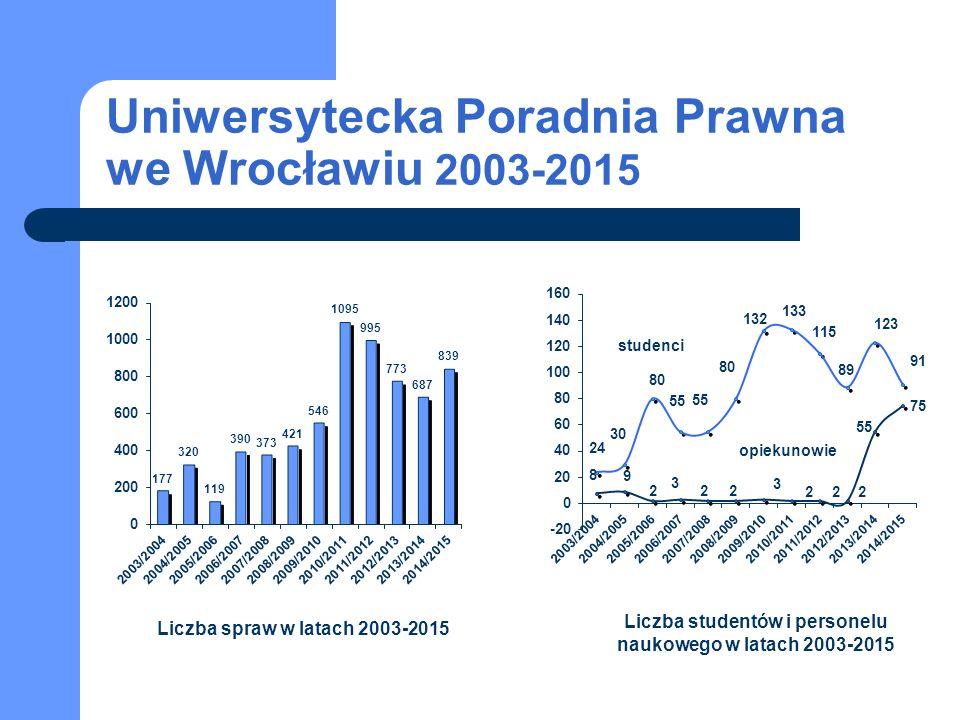Uniwersytecka Poradnia Prawna we Wrocławiu 2003-2015 studenci opiekunowie Liczba spraw w latach 2003-2015 Liczba studentów i personelu naukowego w latach 2003-2015
