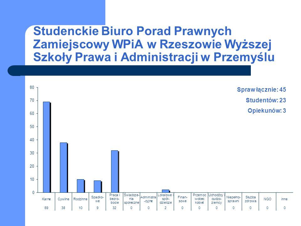 Studenckie Biuro Porad Prawnych Zamiejscowy WPiA w Rzeszowie Wyższej Szkoły Prawa i Administracji w Przemyślu Spraw łącznie: 45 Studentów: 23 Opiekunów: 3