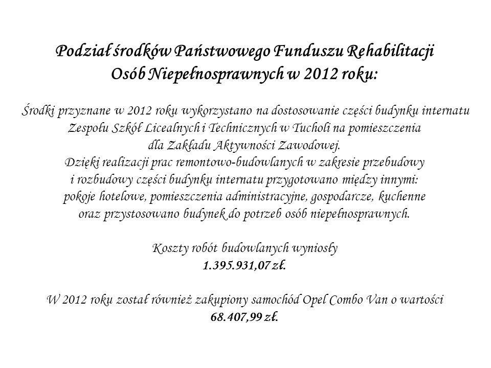 Podział środków Państwowego Funduszu Rehabilitacji Osób Niepełnosprawnych w 2013 roku: Lp.AsortymentKwota 1Dostawa i montaż wyposażenia Zakładu Aktywności Zawodowej357.955,06 2Dostawa i montaż wyposażenia gastronomicznego171.296,28 3Zakup sprzętu RTV101.952,83 4Zakup sprzętu AGD94.786,26 5Zakup sprzętu ogrodniczego50.213,52 6Zakup sprzętu do rehabilitacji31.747,50 7Zakup sprzętu do siłowni40.224,00 8Dostawa i montaż urządzeń klimatyzacyjnych49.100,00 9Dostawa i montaż wyposażenia sali zabaw161.130,00 10Zakup surowców i materiałów26.868,75 11Zakup 9-osobowego busa121.895,00 12Zakup przyczepki3.850,00 Razem1.211.019,20