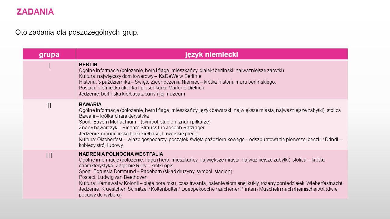 ZADANIA Oto zadania dla poszczególnych grup: grupajęzyk niemiecki I BERLIN Ogólne informacje (położenie, herb i flaga, mieszkańcy, dialekt berliński,