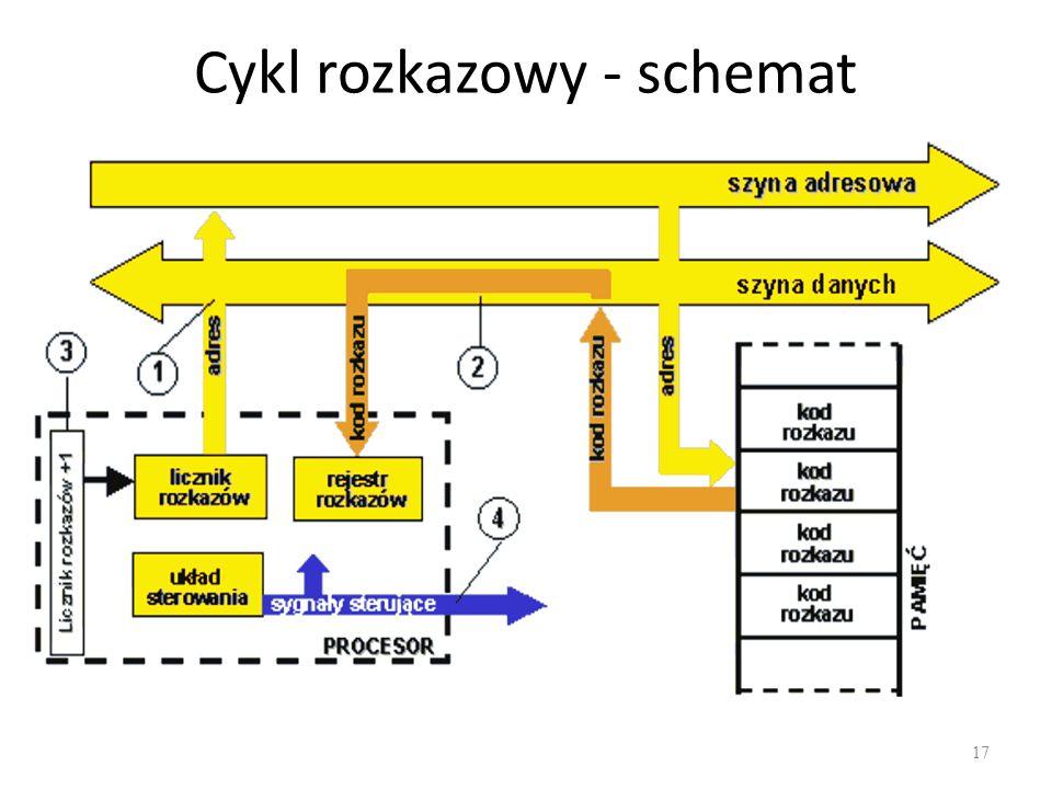 Cykl rozkazowy - schemat 17