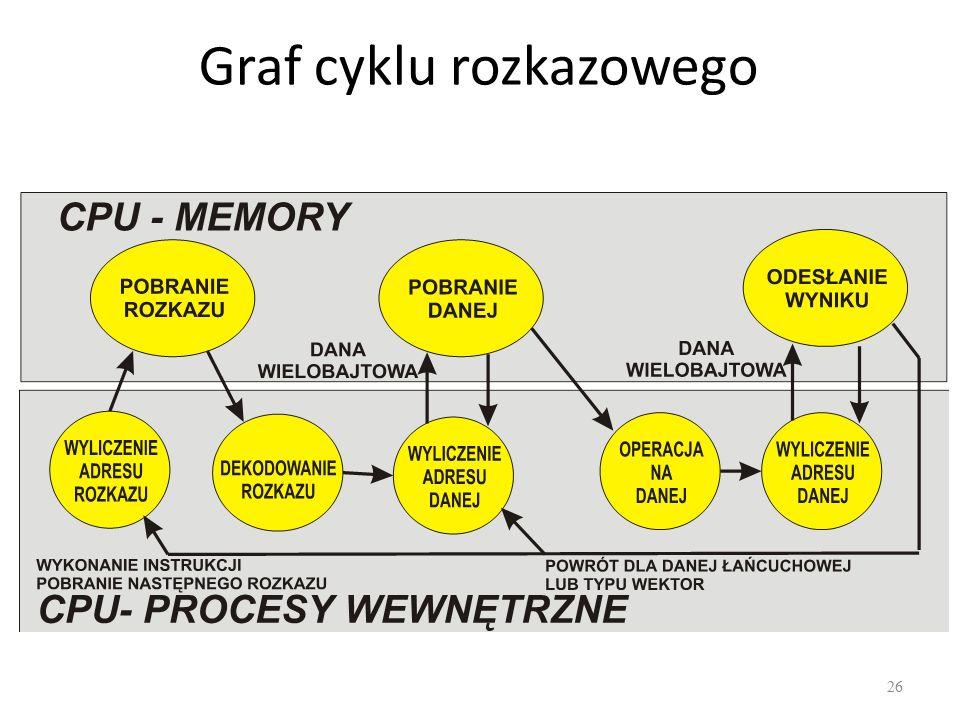 Graf cyklu rozkazowego 26