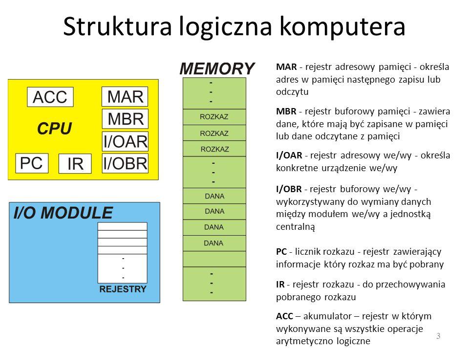 Struktura logiczna komputera MAR - rejestr adresowy pamięci - określa adres w pamięci następnego zapisu lub odczytu MBR - rejestr buforowy pamięci - zawiera dane, które mają być zapisane w pamięci lub dane odczytane z pamięci I/OAR - rejestr adresowy we/wy - określa konkretne urządzenie we/wy I/OBR - rejestr buforowy we/wy - wykorzystywany do wymiany danych między modułem we/wy a jednostką centralną PC - licznik rozkazu - rejestr zawierający informacje który rozkaz ma być pobrany IR - rejestr rozkazu - do przechowywania pobranego rozkazu ACC – akumulator – rejestr w którym wykonywane są wszystkie operacje arytmetyczno logiczne 3