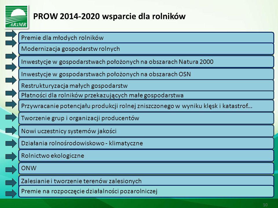 PROW 2014-2020 wsparcie dla rolników 10 Premie dla młodych rolników Modernizacja gospodarstw rolnychInwestycje w gospodarstwach położonych na obszarach Natura 2000Inwestycje w gospodarstwach położonych na obszarach OSN Restrukturyzacja małych gospodarstw Płatności dla rolników przekazujących małe gospodarstwa Przywracanie potencjału produkcji rolnej zniszczonego w wyniku klęsk i katastrof...