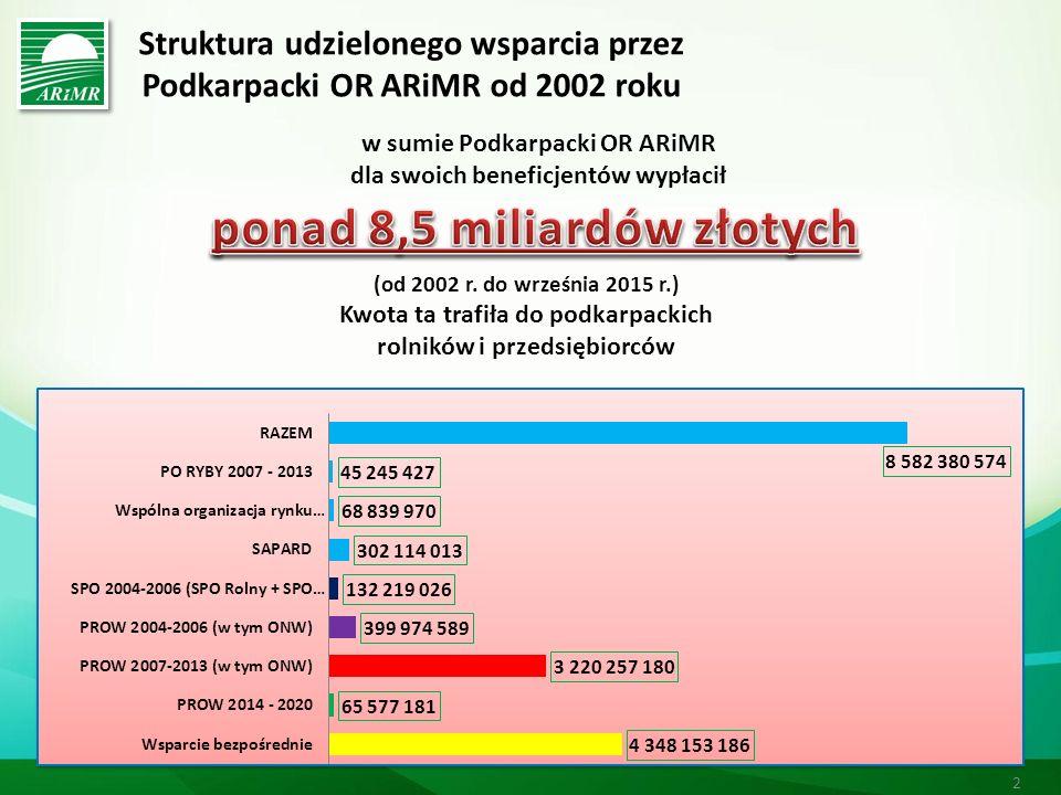 Warunki Posiadanie gospodarstwa o wielkości ekonomicznej (SO) od 10 do 200 tys.