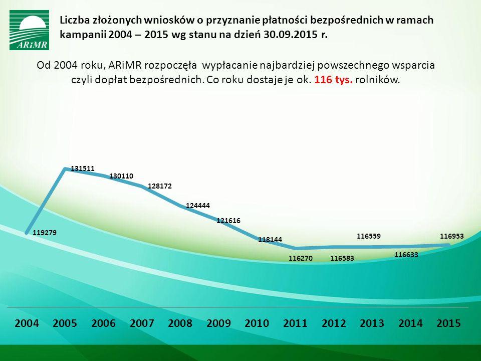 Kwota zrealizowanych płatności bezpośrednich w ramach kampanii 2004 – 2015 w podziale na rodzaj płatności narastająco do dnia 31.10.2015 r.