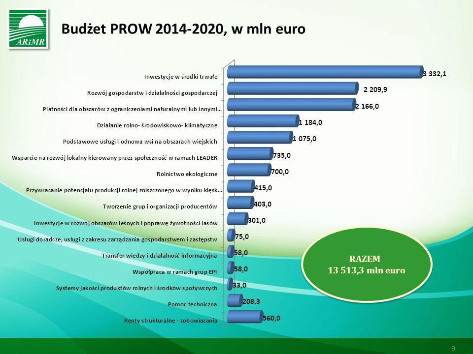 Budżet PROW 2014-2020, w mln euro 9