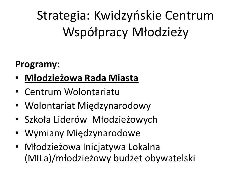 Strategia: Kwidzyńskie Centrum Współpracy Młodzieży Programy: Młodzieżowa Rada Miasta Centrum Wolontariatu Wolontariat Międzynarodowy Szkoła Liderów Młodzieżowych Wymiany Międzynarodowe Młodzieżowa Inicjatywa Lokalna (MILa)/młodzieżowy budżet obywatelski
