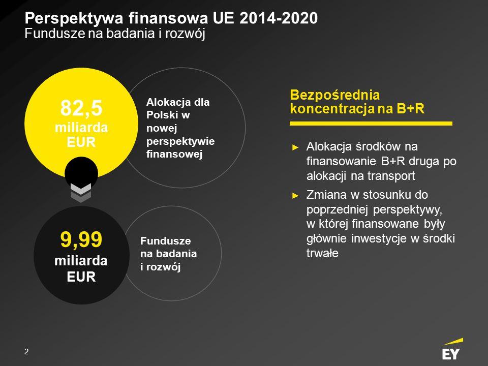 Fundusze na badania i rozwój Perspektywa finansowa UE 2014-2020 Fundusze na badania i rozwój Alokacja dla Polski w nowej perspektywie finansowej 82,5 miliarda EUR 9,99 miliarda EUR ► Alokacja środków na finansowanie B+R druga po alokacji na transport ► Zmiana w stosunku do poprzedniej perspektywy, w której finansowane były głównie inwestycje w środki trwałe Bezpośrednia koncentracja na B+R 2