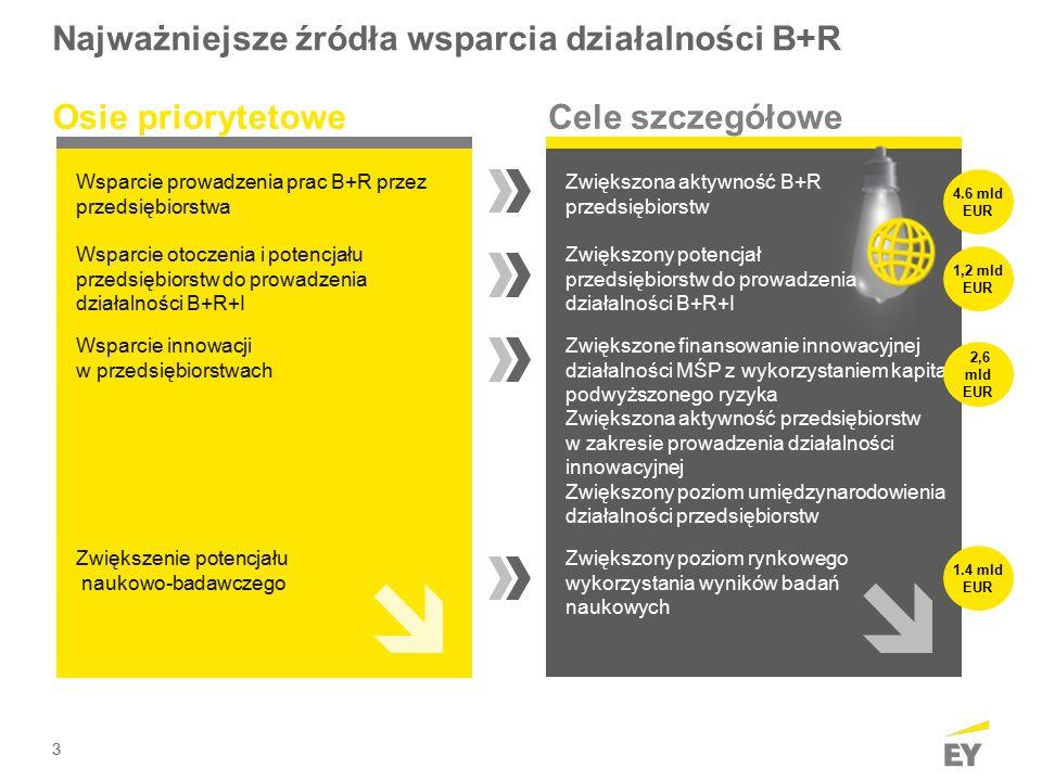 3 Najważniejsze źródła wsparcia działalności B+R Wsparcie prowadzenia prac B+R przez przedsiębiorstwa Wsparcie otoczenia i potencjału przedsiębiorstw do prowadzenia działalności B+R+I Zwiększona aktywność B+R przedsiębiorstw Zwiększony potencjał przedsiębiorstw do prowadzenia działalności B+R+I Osie priorytetoweCele szczegółowe Wsparcie innowacji w przedsiębiorstwach Zwiększone finansowanie innowacyjnej działalności MŚP z wykorzystaniem kapitału podwyższonego ryzyka Zwiększona aktywność przedsiębiorstw w zakresie prowadzenia działalności innowacyjnej Zwiększony poziom umiędzynarodowienia działalności przedsiębiorstw Zwiększenie potencjału naukowo-badawczego Zwiększony poziom rynkowego wykorzystania wyników badań naukowych 4.6 mld EUR 1,2 mld EUR 2,6 mld EUR 1.4 mld EUR