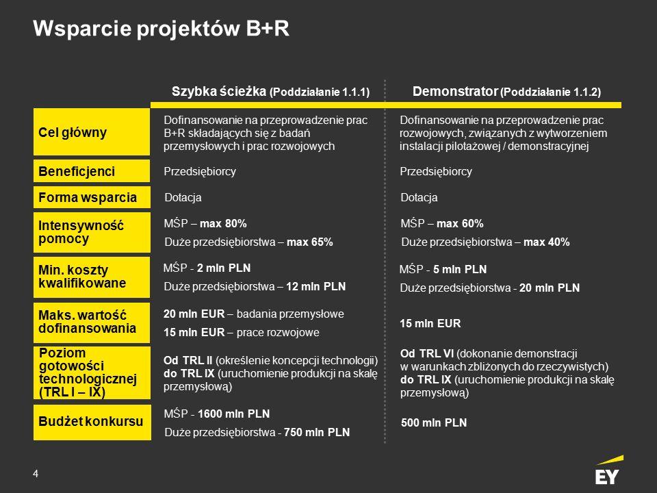 4 Wsparcie projektów B+R Cel główny Beneficjenci Min. koszty kwalifikowane Maks. wartość dofinansowania Budżet konkursu Szybka ścieżka (Poddziałanie 1