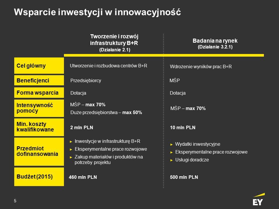 5 Wsparcie inwestycji w innowacyjność Cel główny Beneficjenci Min. koszty kwalifikowane Przedmiot dofinansowania Utworzenie i rozbudowa centrów B+R Pr