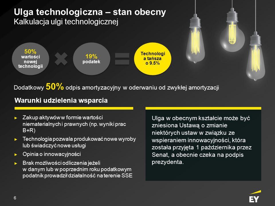 Ulga technologiczna – stan obecny Kalkulacja ulgi technologicznej 50% wartości nowej technologii 19% podatek Technologi a tańsza o 9.5% Warunki udziel