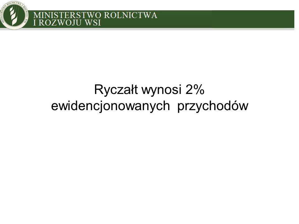 MINISTRY OF AGRICULTURE AND RURAL DEVELOPMENT Ryczałt wynosi 2% ewidencjonowanych przychodów