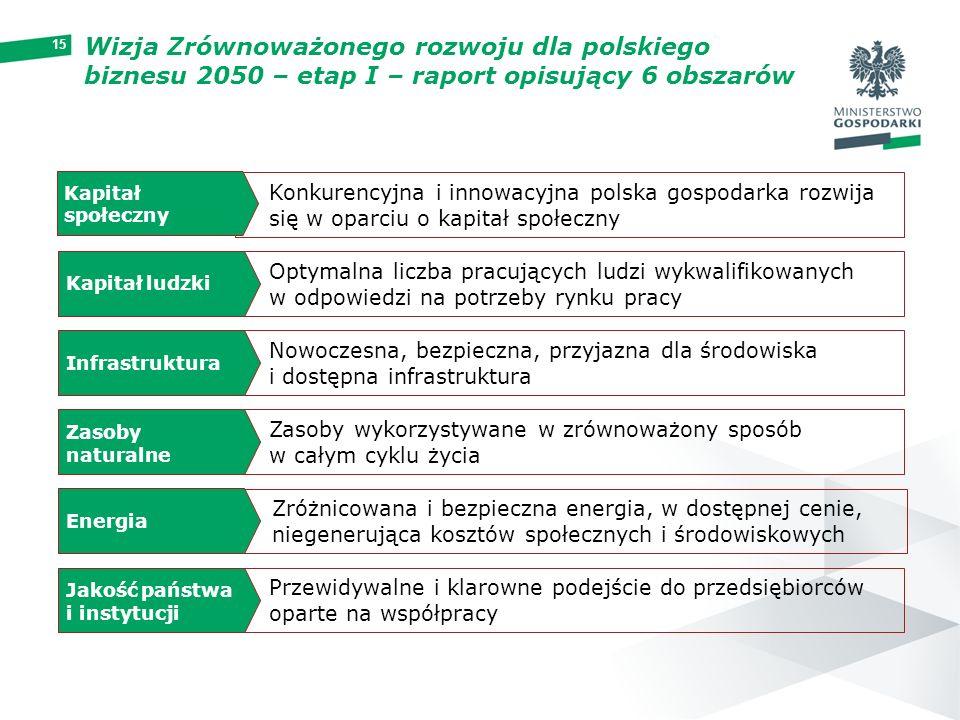 15 Konkurencyjna i innowacyjna polska gospodarka rozwija się w oparciu o kapitał społeczny Optymalna liczba pracujących ludzi wykwalifikowanych w odpo