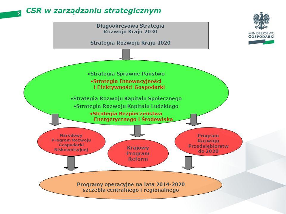 55555 CSR w zarządzaniu strategicznym Długookresowa Strategia Rozwoju Kraju 2030 Strategia Rozwoju Kraju 2020 Strategia Sprawne Państwo Strategia Inno