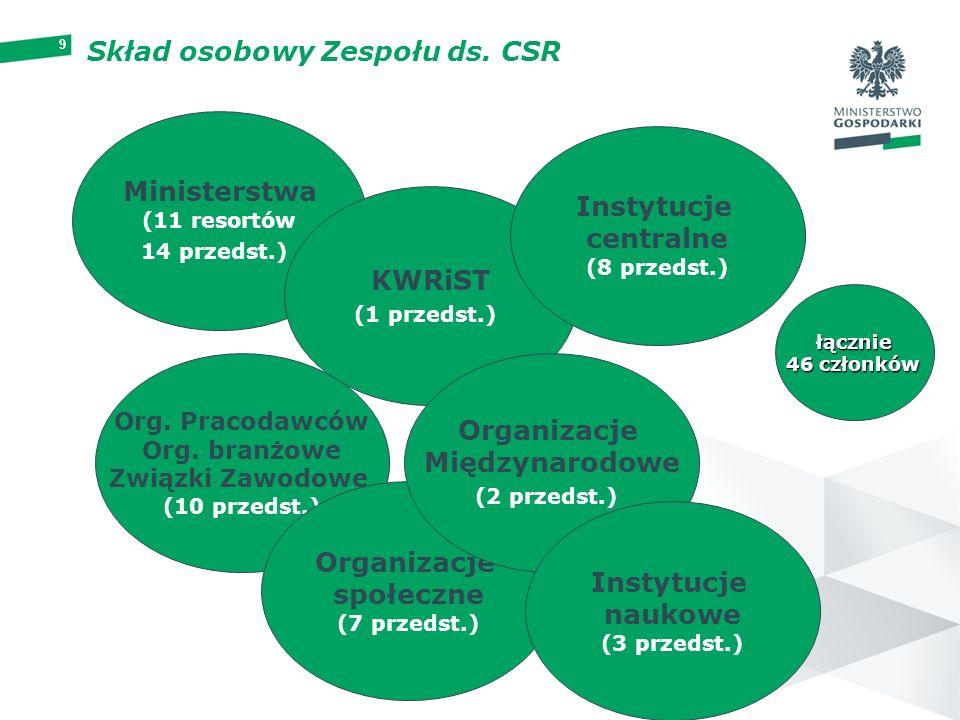 9 Skład osobowy Zespołu ds. CSR Ministerstwa (11 resortów 14 przedst.) KWRiST (1 przedst.) Instytucje centralne (8 przedst.) Org. Pracodawców Org. bra
