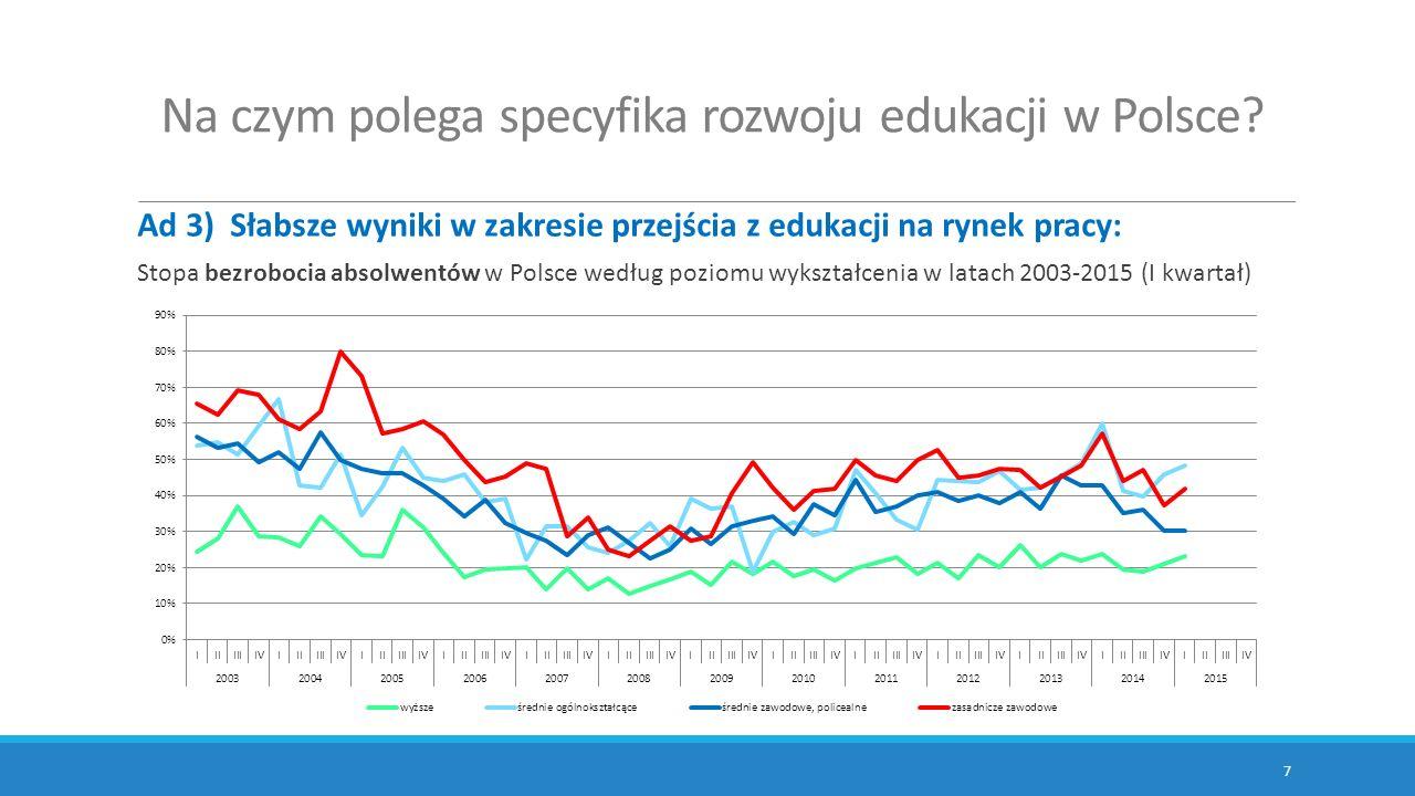 Na czym polega specyfika rozwoju edukacji w Polsce? Ad 3) Słabsze wyniki w zakresie przejścia z edukacji na rynek pracy: 7 Stopa bezrobocia absolwentó