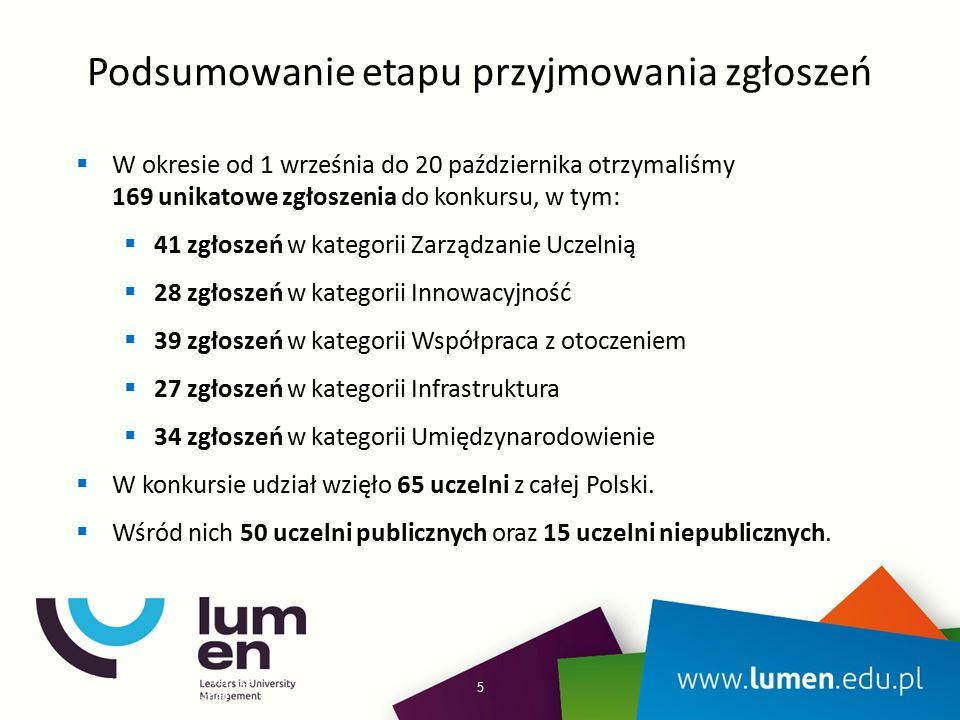Podsumowanie etapu przyjmowania zgłoszeń www.lumen.edu.pl | Tel: (22) 53 53 712 | E-mail: info@lumen.edu.pl  W okresie od 1 września do 20 października otrzymaliśmy 169 unikatowe zgłoszenia do konkursu, w tym:  41 zgłoszeń w kategorii Zarządzanie Uczelnią  28 zgłoszeń w kategorii Innowacyjność  39 zgłoszeń w kategorii Współpraca z otoczeniem  27 zgłoszeń w kategorii Infrastruktura  34 zgłoszeń w kategorii Umiędzynarodowienie  W konkursie udział wzięło 65 uczelni z całej Polski.