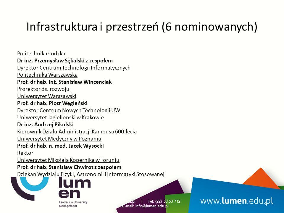 Infrastruktura i przestrzeń (6 nominowanych) Politechnika Łódzka Dr inż. Przemysław Sękalski z zespołem Dyrektor Centrum Technologii Informatycznych P