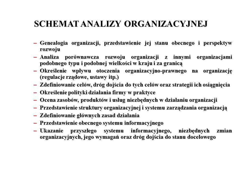 SCHEMAT ANALIZY ORGANIZACYJNEJ – Genealogia organizacji, przedstawienie jej stanu obecnego i perspektyw rozwoju – Analiza porównawcza rozwoju organiza