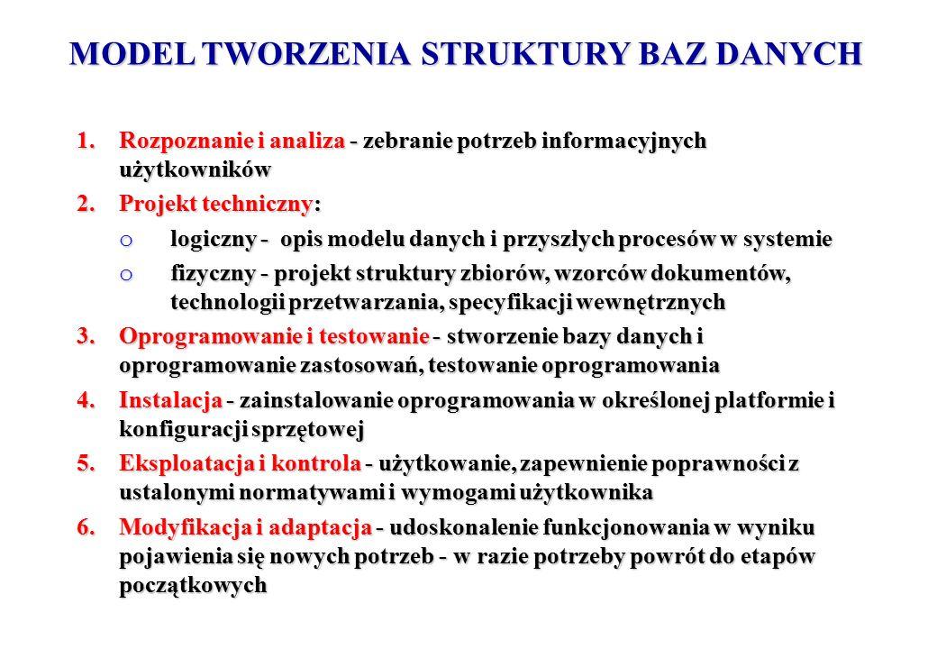 MODEL TWORZENIA STRUKTURY BAZ DANYCH 1.Rozpoznanie i analiza - zebranie potrzeb informacyjnych użytkowników 2.Projekt techniczny: o logiczny - opis mo