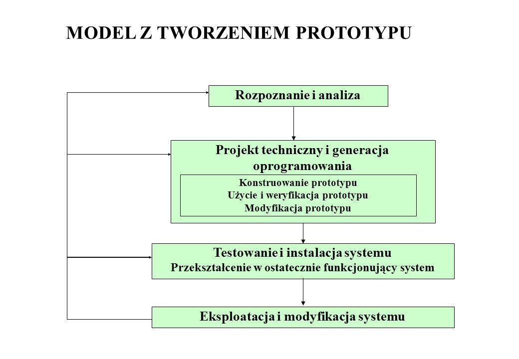MODEL Z TWORZENIEM PROTOTYPU Projekt techniczny i generacja oprogramowania Rozpoznanie i analiza Konstruowanie prototypu Użycie i weryfikacja prototyp