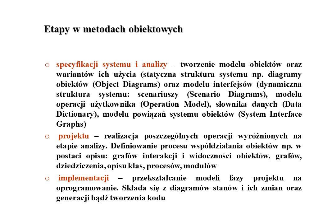 Etapy w metodach obiektowych o specyfikacji systemu i analizy – tworzenie modelu obiektów oraz wariantów ich użycia (statyczna struktura systemu np. d