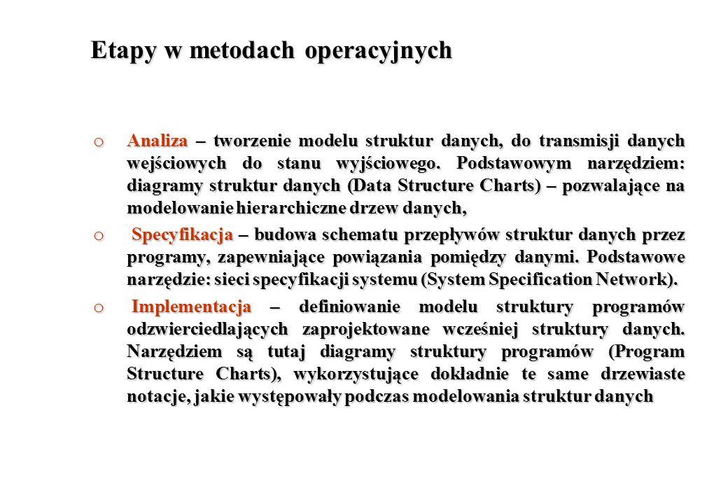 Etapy w metodach operacyjnych o Analiza – tworzenie modelu struktur danych, do transmisji danych wejściowych do stanu wyjściowego. Podstawowym narzędz