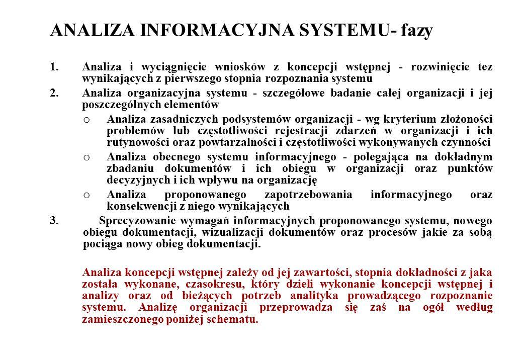ANALIZA INFORMACYJNA SYSTEMU- fazy 1.Analiza i wyciągnięcie wniosków z koncepcji wstępnej - rozwinięcie tez wynikających z pierwszego stopnia rozpozna