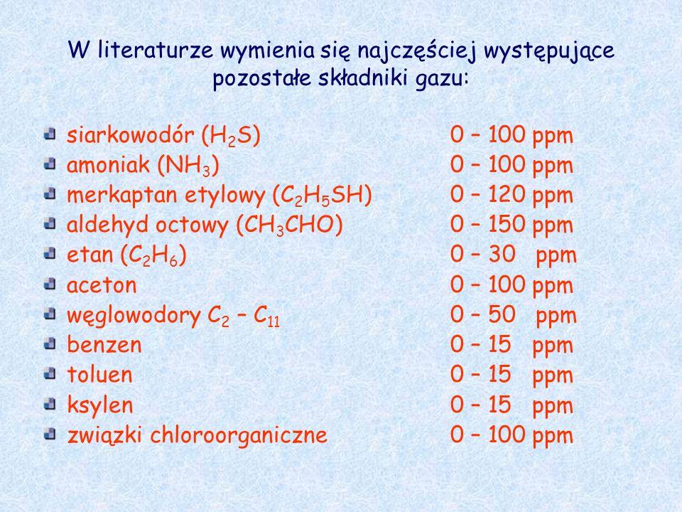 W literaturze wymienia się najczęściej występujące pozostałe składniki gazu: siarkowodór (H 2 S)0 – 100 ppm amoniak (NH 3 )0 – 100 ppm merkaptan etylo