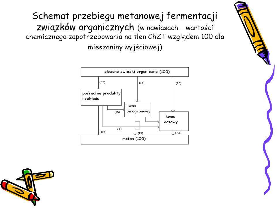 Schemat przebiegu metanowej fermentacji związków organicznych (w nawiasach – wartości chemicznego zapotrzebowania na tlen ChZT względem 100 dla miesza
