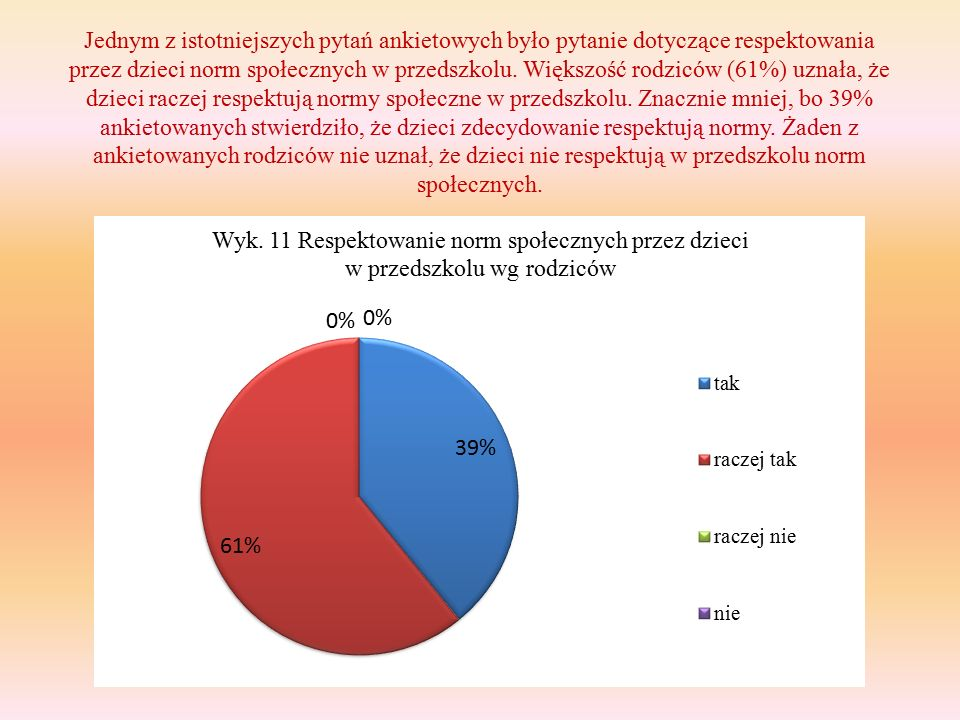 Jednym z istotniejszych pytań ankietowych było pytanie dotyczące respektowania przez dzieci norm społecznych w przedszkolu.