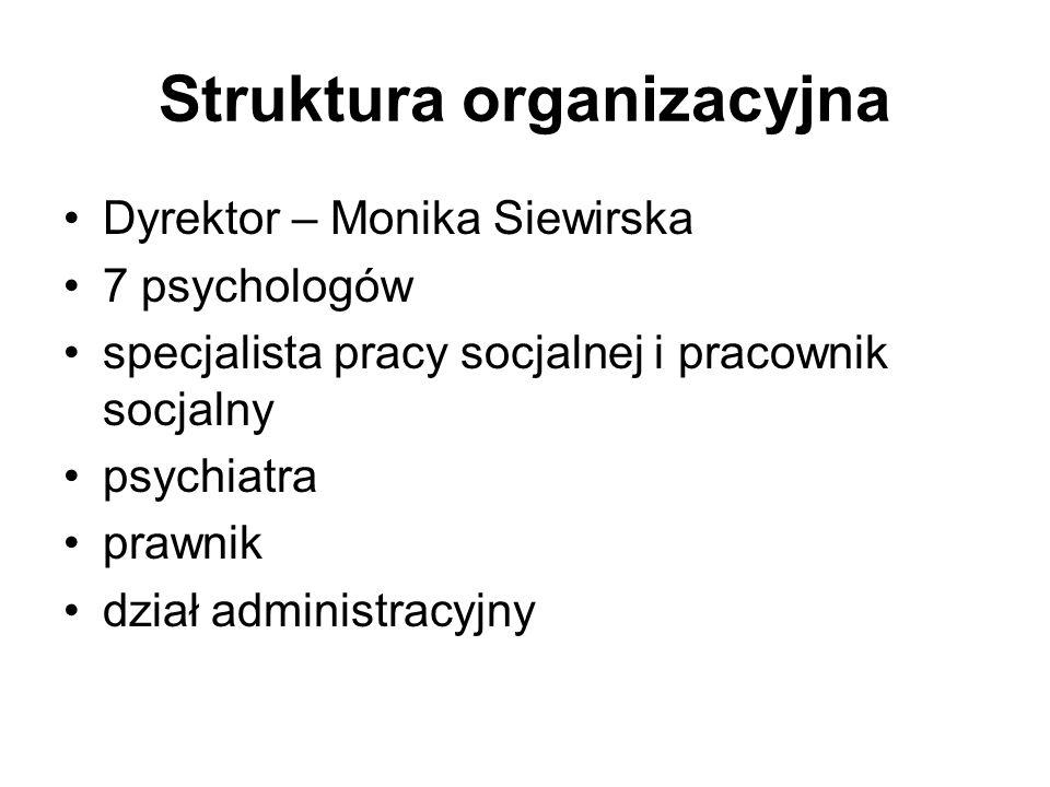 Struktura organizacyjna Dyrektor – Monika Siewirska 7 psychologów specjalista pracy socjalnej i pracownik socjalny psychiatra prawnik dział administra