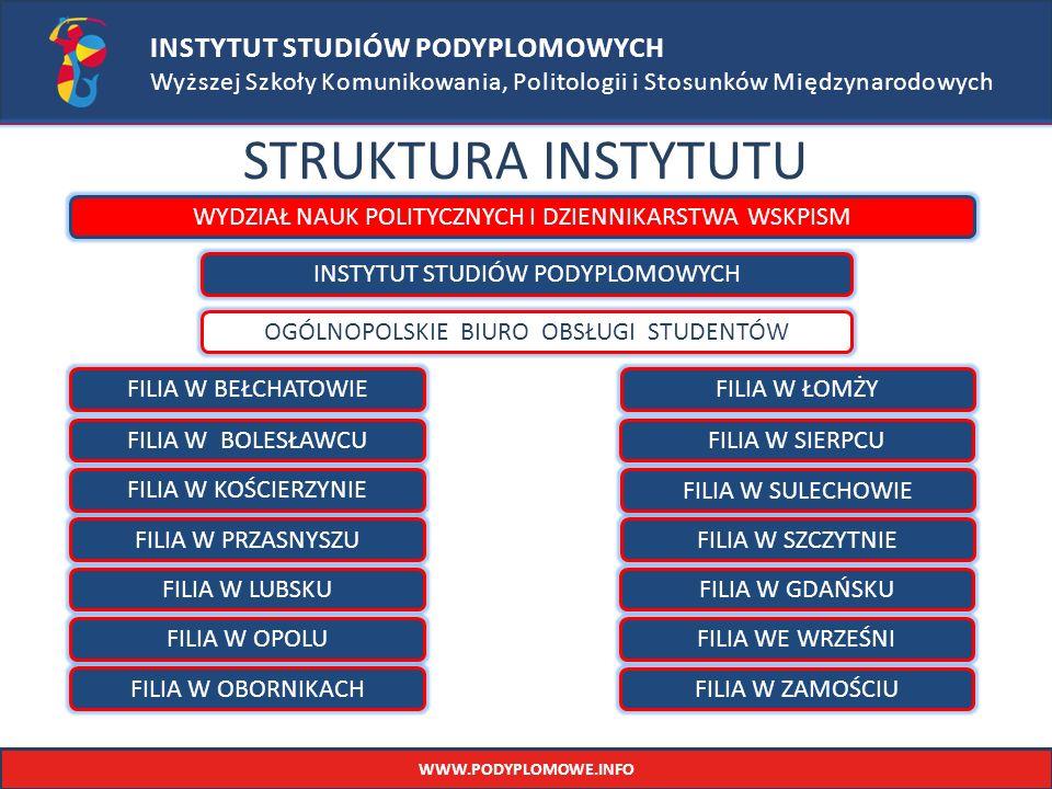 INSTYTUT STUDIÓW PODYPLOMOWYCH Wyższej Szkoły Komunikowania, Politologii i Stosunków Międzynarodowych STRUKTURA INSTYTUTU WYDZIAŁ NAUK POLITYCZNYCH I DZIENNIKARSTWA WSKPISM INSTYTUT STUDIÓW PODYPLOMOWYCH FILIA W BEŁCHATOWIE FILIA W BOLESŁAWCU OGÓLNOPOLSKIE BIURO OBSŁUGI STUDENTÓW FILIA W KOŚCIERZYNIE FILIA W PRZASNYSZU FILIA W LUBSKU FILIA W ŁOMŻY FILIA W ZAMOŚCIU FILIA W SIERPCU FILIA W SULECHOWIE FILIA W SZCZYTNIE FILIA W OPOLUFILIA WE WRZEŚNI FILIA W GDAŃSKU FILIA W OBORNIKACH WWW.PODYPLOMOWE.INFO