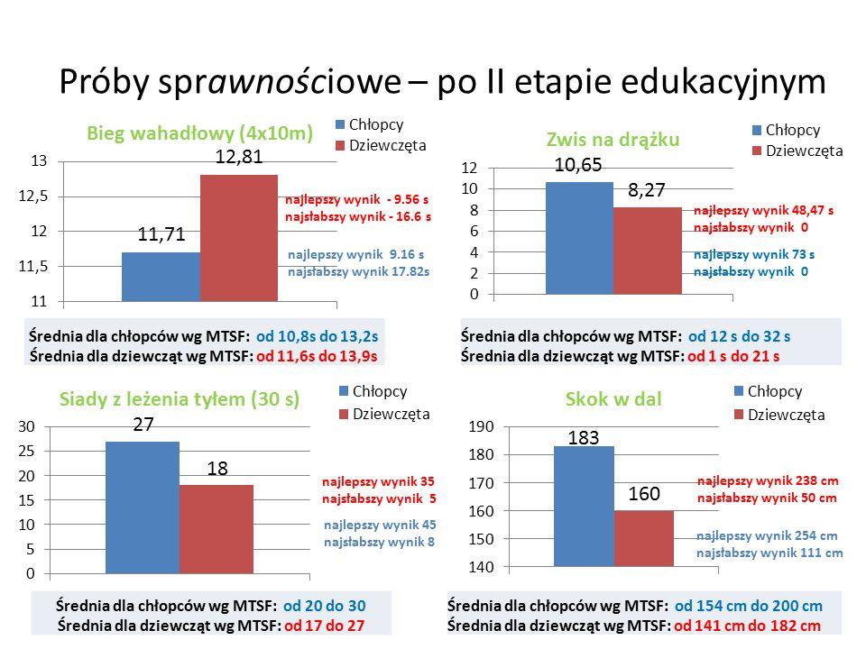 Próby sprawnościowe – po II etapie edukacyjnym Średnia dla chłopców wg MTSF: od 10,8s do 13,2s Średnia dla dziewcząt wg MTSF: od 11,6s do 13,9s Średnia dla chłopców wg MTSF: od 12 s do 32 s Średnia dla dziewcząt wg MTSF: od 1 s do 21 s Średnia dla chłopców wg MTSF: od 20 do 30 Średnia dla dziewcząt wg MTSF: od 17 do 27 Średnia dla chłopców wg MTSF: od 154 cm do 200 cm Średnia dla dziewcząt wg MTSF: od 141 cm do 182 cm najlepszy wynik 48,47 s najsłabszy wynik 0 najlepszy wynik 73 s najsłabszy wynik 0 najlepszy wynik - 9.56 s najsłabszy wynik - 16.6 s najlepszy wynik 9.16 s najsłabszy wynik 17.82s najlepszy wynik 35 najsłabszy wynik 5 najlepszy wynik 45 najsłabszy wynik 8 najlepszy wynik 238 cm najsłabszy wynik 50 cm najlepszy wynik 254 cm najsłabszy wynik 111 cm