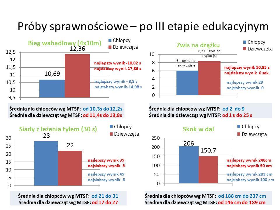 Próby sprawnościowe – po III etapie edukacyjnym Średnia dla chłopców wg MTSF: od 10,3s do 12,2s Średnia dla dziewcząt wg MTSF: od 11,4s do 13,8s Średnia dla chłopców wg MTSF: od 2 do 9 Średnia dla dziewcząt wg MTSF: od 1 s do 25 s Średnia dla chłopców wg MTSF: od 21 do 31 Średnia dla dziewcząt wg MTSF: od 17 do 27 Średnia dla chłopców wg MTSF: od 188 cm do 237 cm Średnia dla dziewcząt wg MTSF: od 146 cm do 189 cm najlepszy wynik 50,85 s najsłabszy wynik 0 sek.
