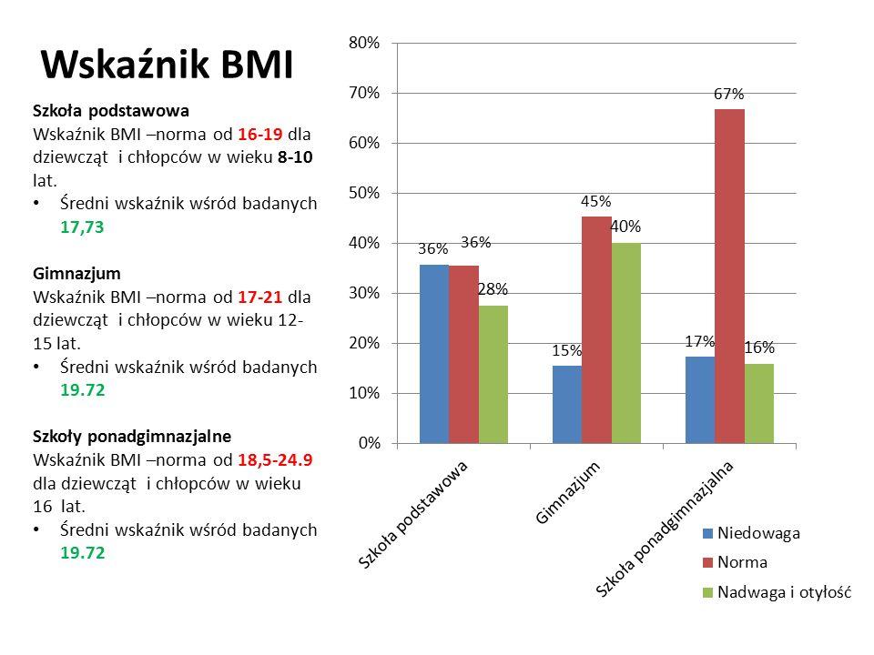 Szkoła podstawowa Wskaźnik BMI –norma od 16-19 dla dziewcząt i chłopców w wieku 8-10 lat.