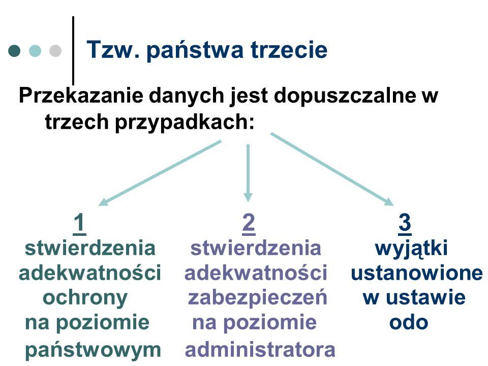 Tzw. państwa trzecie Przekazanie danych jest dopuszczalne w trzech przypadkach: 1 2 3 stwierdzenia stwierdzenia wyjątki adekwatności adekwatności usta