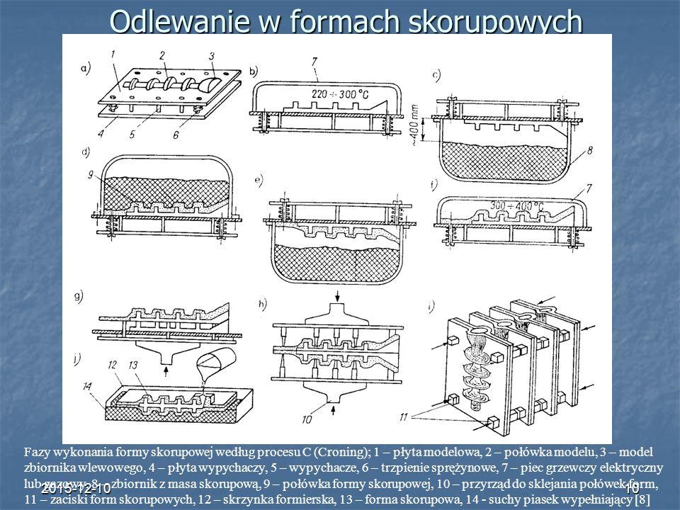 2015-12-1010 Fazy wykonania formy skorupowej według procesu C (Croning); 1 – płyta modelowa, 2 – połówka modelu, 3 – model zbiornika wlewowego, 4 – pł