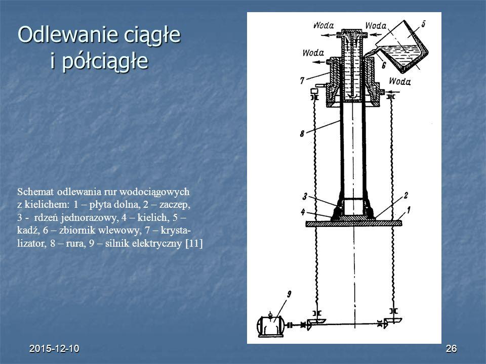 2015-12-1026 Odlewanie ciągłe i półciągłe Schemat odlewania rur wodociągowych z kielichem: 1 – płyta dolna, 2 – zaczep, 3 - rdzeń jednorazowy, 4 – kie
