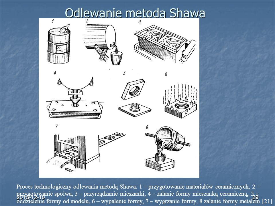 2015-12-1029 Odlewanie metodą Shawa Proces technologiczny odlewania metodą Shawa: 1 – przygotowanie materiałów ceramicznych, 2 – przygotowanie spoiwa,