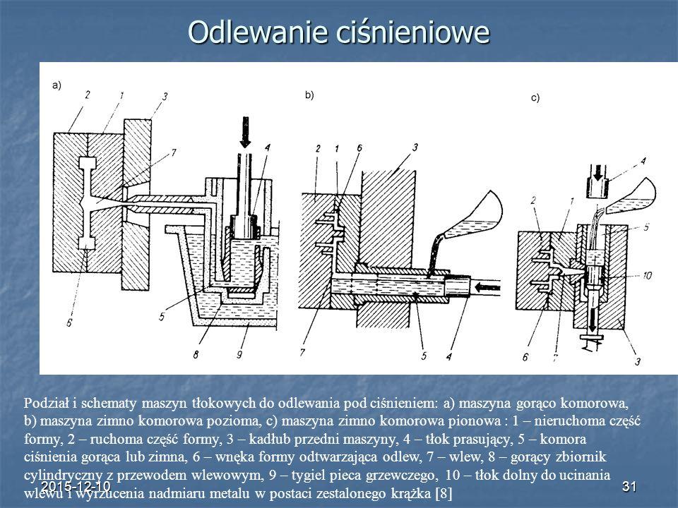 2015-12-1031 Odlewanie ciśnieniowe a) b) c) Podział i schematy maszyn tłokowych do odlewania pod ciśnieniem: a) maszyna gorąco komorowa, b) maszyna zi