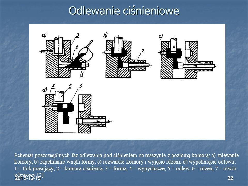 2015-12-1032 Odlewanie ciśnieniowe Schemat poszczególnych faz odlewania pod ciśnieniem na maszynie z poziomą komorą: a) zalewanie komory, b) zapełnian