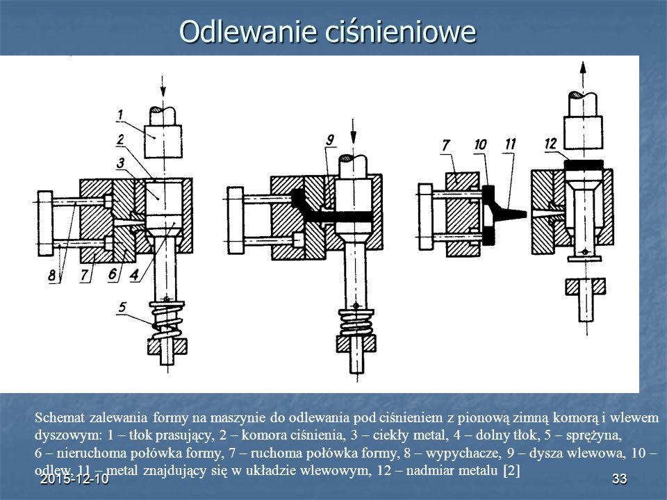 2015-12-1033 Odlewanie ciśnieniowe Schemat zalewania formy na maszynie do odlewania pod ciśnieniem z pionową zimną komorą i wlewem dyszowym: 1 – tłok