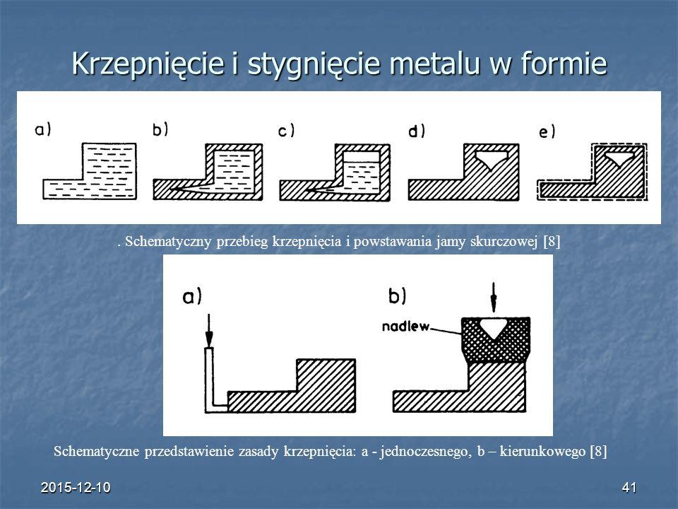 2015-12-1041 Krzepnięcie i stygnięcie metalu w formie. Schematyczny przebieg krzepnięcia i powstawania jamy skurczowej [8] Schematyczne przedstawienie