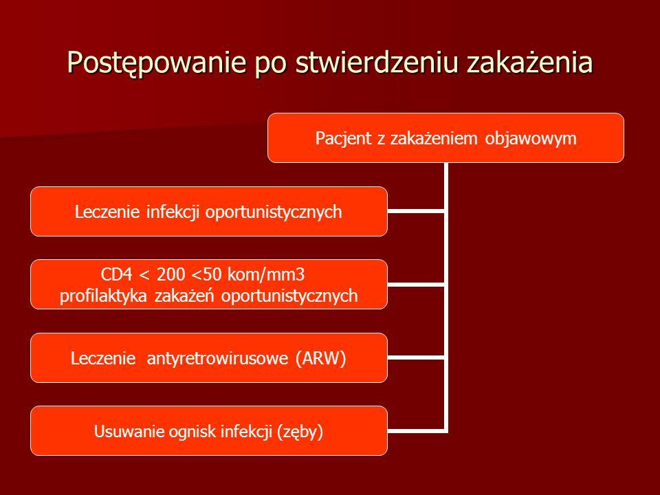 Postępowanie po stwierdzeniu zakażenia Pacjent z zakażeniem objawowym Leczenie infekcji oportunistycznych CD4 < 200 <50 kom/mm3 profilaktyka zakażeń oportunistycznych Leczenie antyretrowirusowe (ARW) Usuwanie ognisk infekcji (zęby)