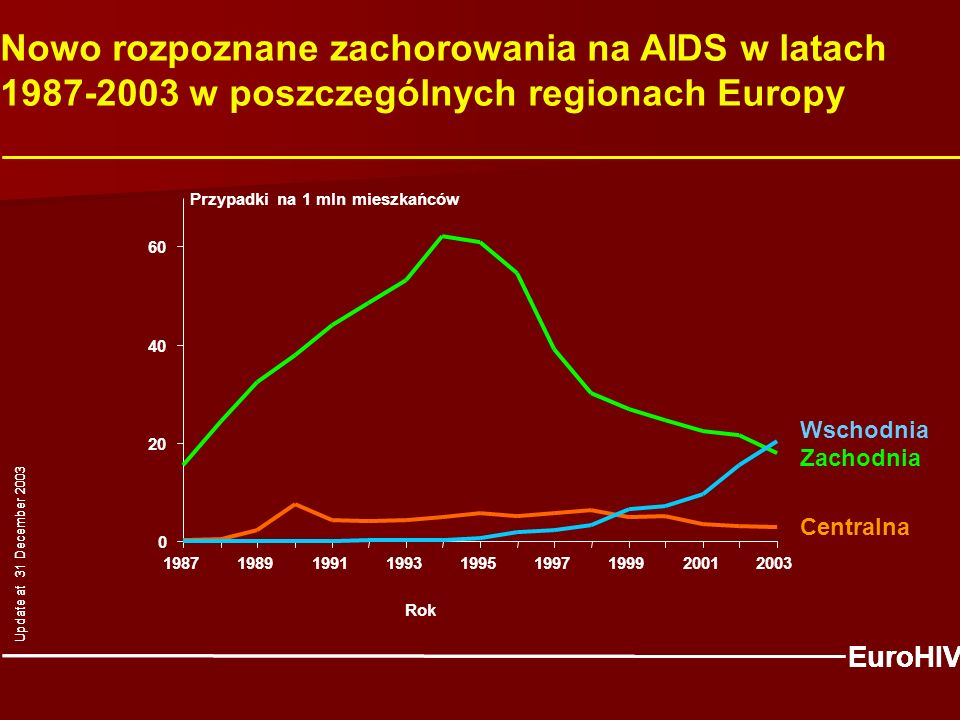 Wschodnia Centralna Zachodnia Nowo rozpoznane zachorowania na AIDS w latach 1987-2003 w poszczególnych regionach Europy EuroHIV Update at 31 December 2003 0 20 40 60 198719891991199319951997199920012003 Rok Przypadki na 1 mln mieszkańców EuroHIV Update at 31 December 2003