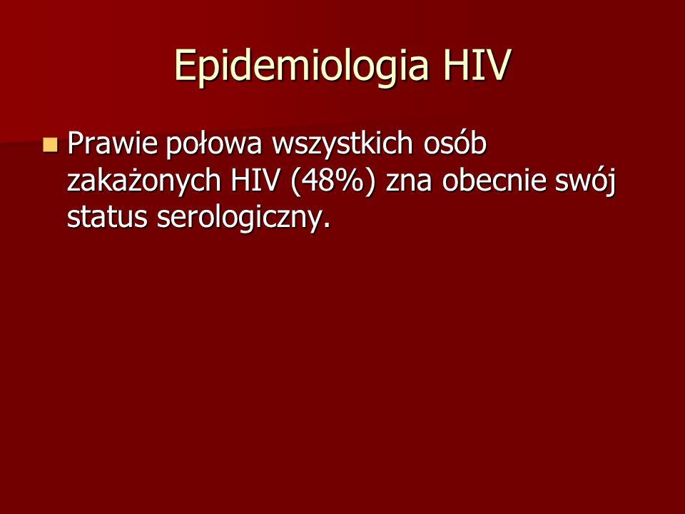 Epidemiologia HIV Prawie połowa wszystkich osób zakażonych HIV (48%) zna obecnie swój status serologiczny. Prawie połowa wszystkich osób zakażonych HI